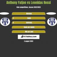 Anthony Fatjon vs Leonidas Rossi h2h player stats