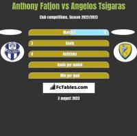 Anthony Fatjon vs Angelos Tsigaras h2h player stats