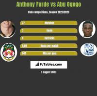 Anthony Forde vs Abu Ogogo h2h player stats