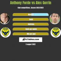 Anthony Forde vs Alex Gorrin h2h player stats