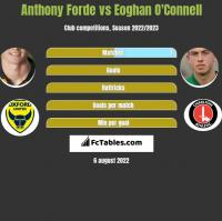 Anthony Forde vs Eoghan O'Connell h2h player stats