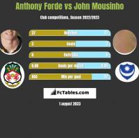 Anthony Forde vs John Mousinho h2h player stats
