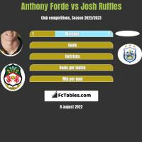Anthony Forde vs Josh Ruffles h2h player stats