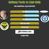 Anthony Forde vs Liam Kelly h2h player stats