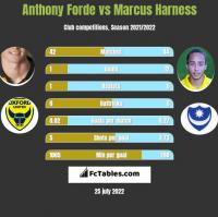 Anthony Forde vs Marcus Harness h2h player stats