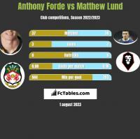 Anthony Forde vs Matthew Lund h2h player stats