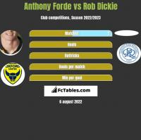 Anthony Forde vs Rob Dickie h2h player stats
