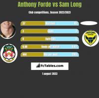 Anthony Forde vs Sam Long h2h player stats