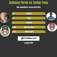 Anthony Forde vs Tariqe Fosu h2h player stats