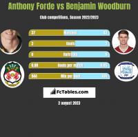 Anthony Forde vs Benjamin Woodburn h2h player stats
