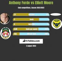 Anthony Forde vs Elliott Moore h2h player stats