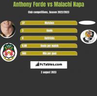Anthony Forde vs Malachi Napa h2h player stats