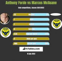 Anthony Forde vs Marcus McGuane h2h player stats
