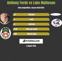 Anthony Forde vs Luke Matheson h2h player stats