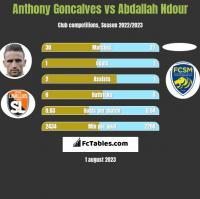 Anthony Goncalves vs Abdallah Ndour h2h player stats