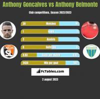 Anthony Goncalves vs Anthony Belmonte h2h player stats