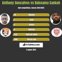 Anthony Goncalves vs Baissama Sankoh h2h player stats