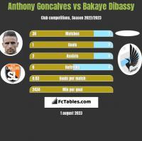 Anthony Goncalves vs Bakaye Dibassy h2h player stats