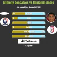 Anthony Goncalves vs Benjamin Andre h2h player stats