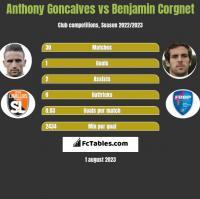 Anthony Goncalves vs Benjamin Corgnet h2h player stats