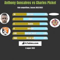 Anthony Goncalves vs Charles Pickel h2h player stats
