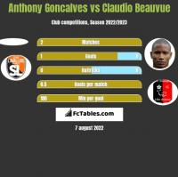 Anthony Goncalves vs Claudio Beauvue h2h player stats