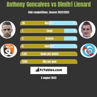 Anthony Goncalves vs Dimitri Lienard h2h player stats