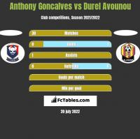 Anthony Goncalves vs Durel Avounou h2h player stats