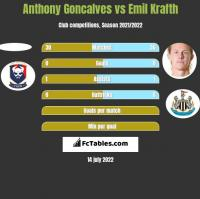 Anthony Goncalves vs Emil Krafth h2h player stats