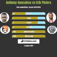 Anthony Goncalves vs Erik Pieters h2h player stats