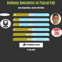 Anthony Goncalves vs Faycal Fajr h2h player stats