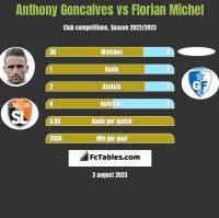 Anthony Goncalves vs Florian Michel h2h player stats