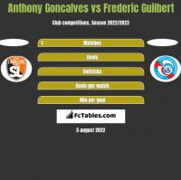 Anthony Goncalves vs Frederic Guilbert h2h player stats
