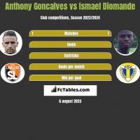 Anthony Goncalves vs Ismael Diomande h2h player stats