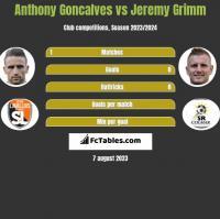 Anthony Goncalves vs Jeremy Grimm h2h player stats