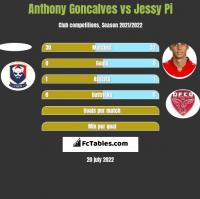Anthony Goncalves vs Jessy Pi h2h player stats