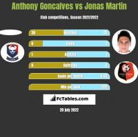 Anthony Goncalves vs Jonas Martin h2h player stats