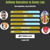 Anthony Goncalves vs Kenny Lala h2h player stats