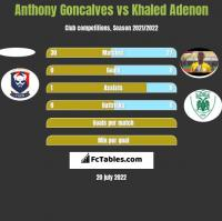 Anthony Goncalves vs Khaled Adenon h2h player stats