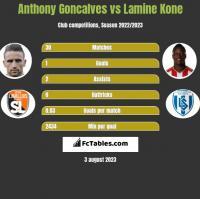 Anthony Goncalves vs Lamine Kone h2h player stats
