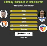 Anthony Goncalves vs Lionel Carole h2h player stats