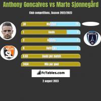 Anthony Goncalves vs Marte Sjønnegård h2h player stats