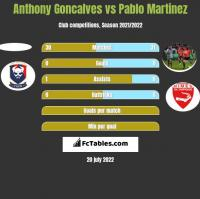 Anthony Goncalves vs Pablo Martinez h2h player stats