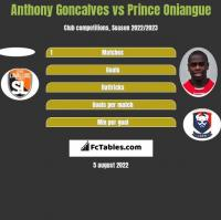 Anthony Goncalves vs Prince Oniangue h2h player stats
