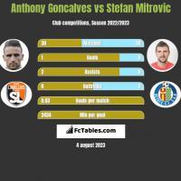 Anthony Goncalves vs Stefan Mitrovic h2h player stats