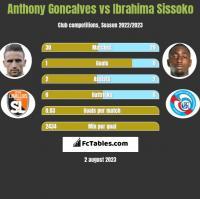 Anthony Goncalves vs Ibrahima Sissoko h2h player stats