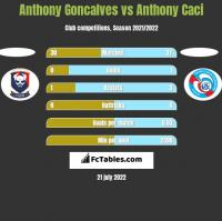 Anthony Goncalves vs Anthony Caci h2h player stats