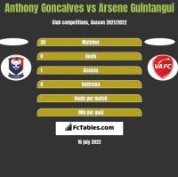 Anthony Goncalves vs Arsene Guintangui h2h player stats