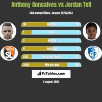 Anthony Goncalves vs Jordan Tell h2h player stats