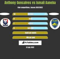 Anthony Goncalves vs Ismail Aaneba h2h player stats